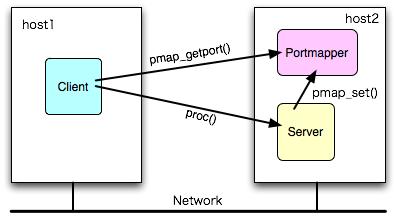 RPC、SunRPC、XML Web Services、Java RMI、dRuby